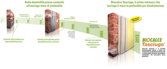 Biocalce per muri asciutti ed aria sanagreenbuillding magazine for Biocalce intonaco