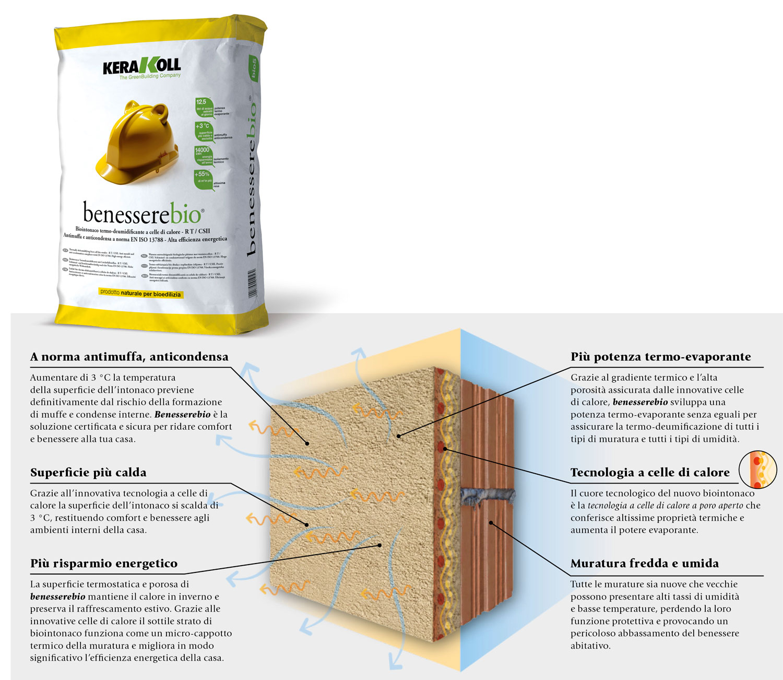 Greenbuilding magazine, benesserebio